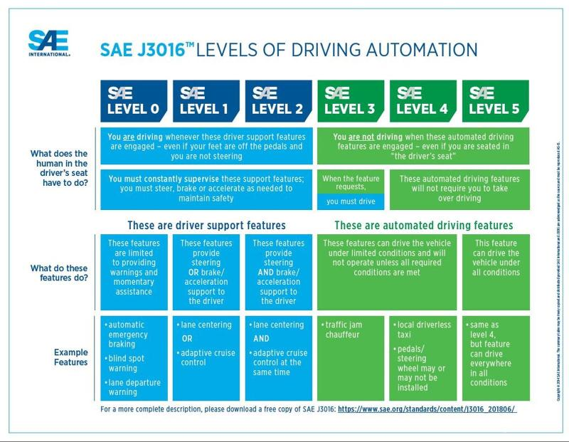 Level 2 autonomous driving brings the Proton X50 on the same page as a Tesla 02