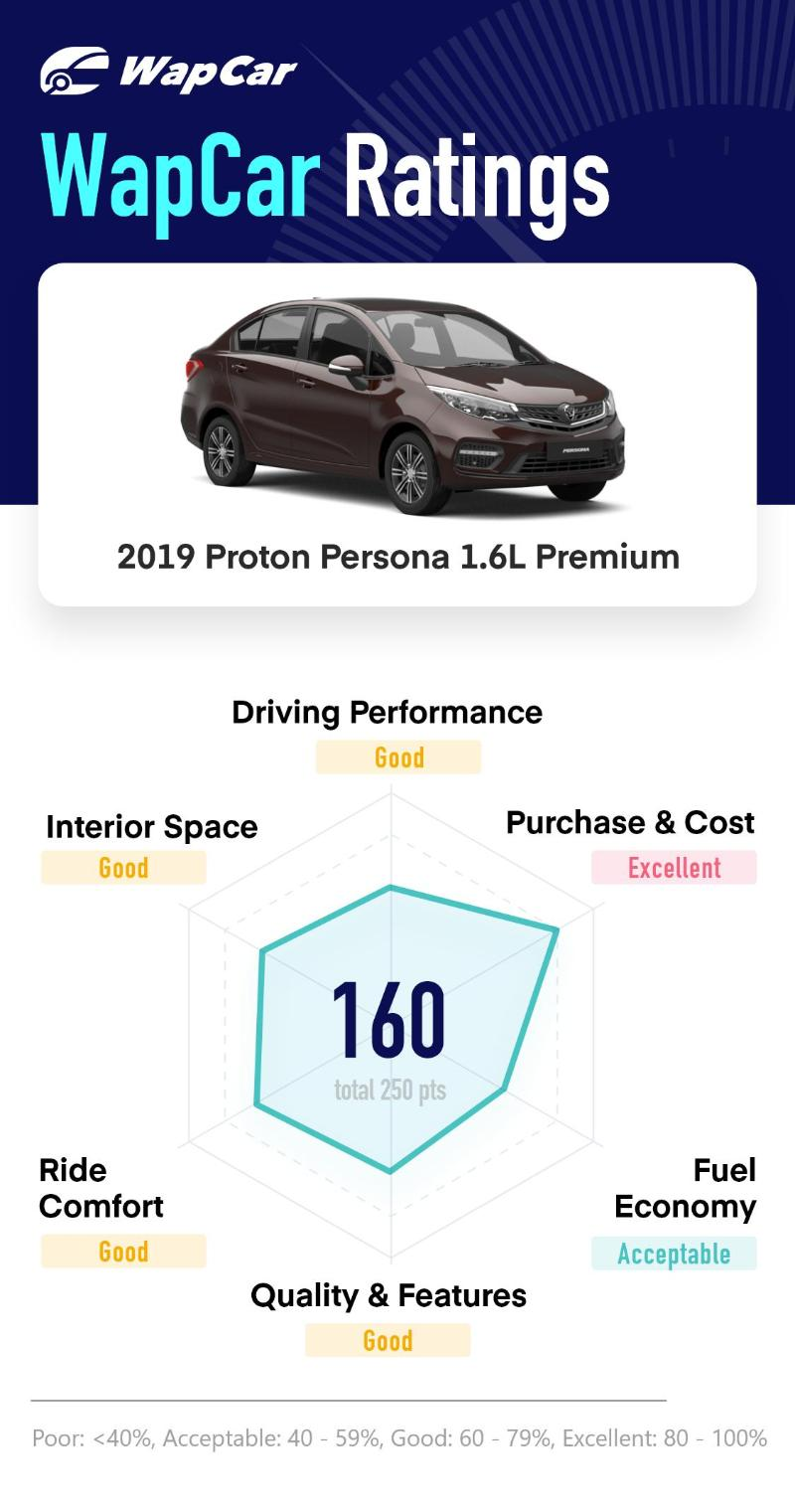 Ratings: 2019 Proton Persona 1.6L Premium - Excellent score in purchase and cost 02