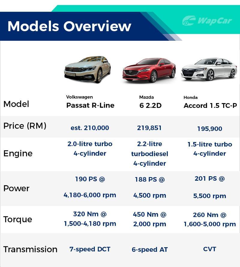 Turbo Battle: Volkswagen Passat R-Line vs Honda Accord vs Mazda 6 02