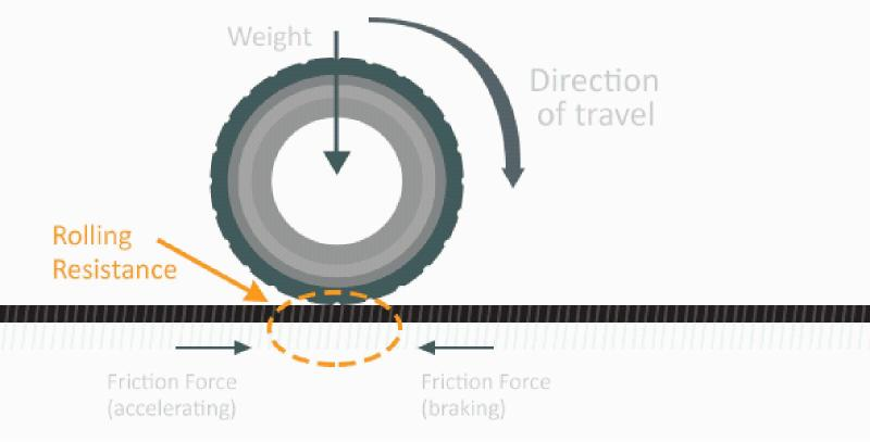 Is it true that eco tires have poorer grip and braking? 02