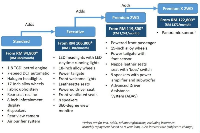 2020 Proton X70 specification comparison