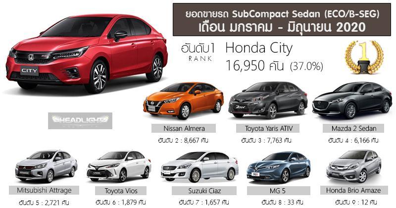2020 Honda City is now Thailand's best-selling B-segment sedan 02