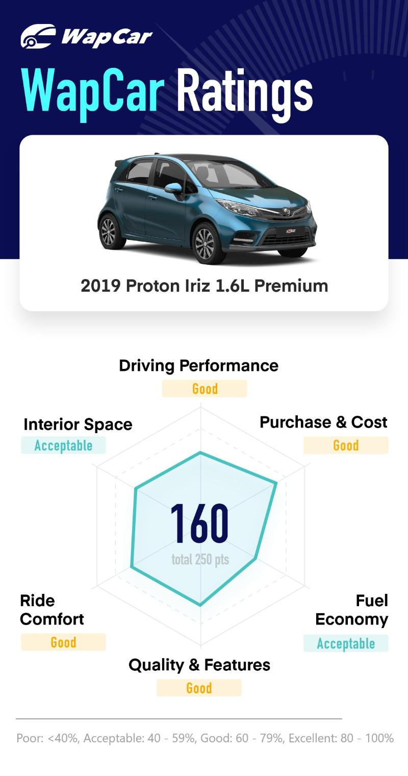 Ratings 2019 Proton Iriz 1 6l Premium Cvt Commendable Score In