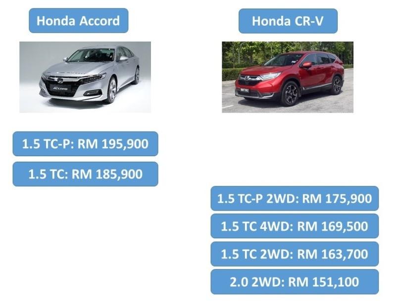 2020 Honda Accord vs Honda CR-V specification comparison