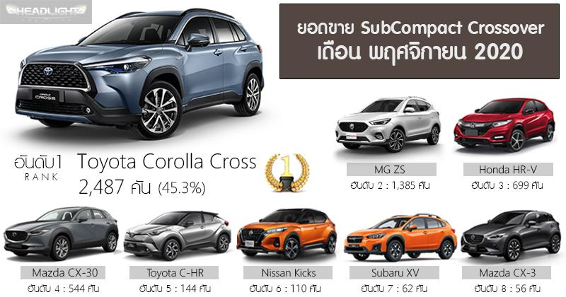 Toyota Corolla Cross sold almost 4x more than the Honda HR-V in Thailand 02