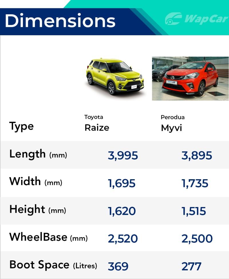 Toyota Raize and Perodua Myvi size comparison