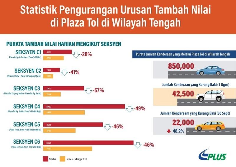 PLUS traffic reduction table