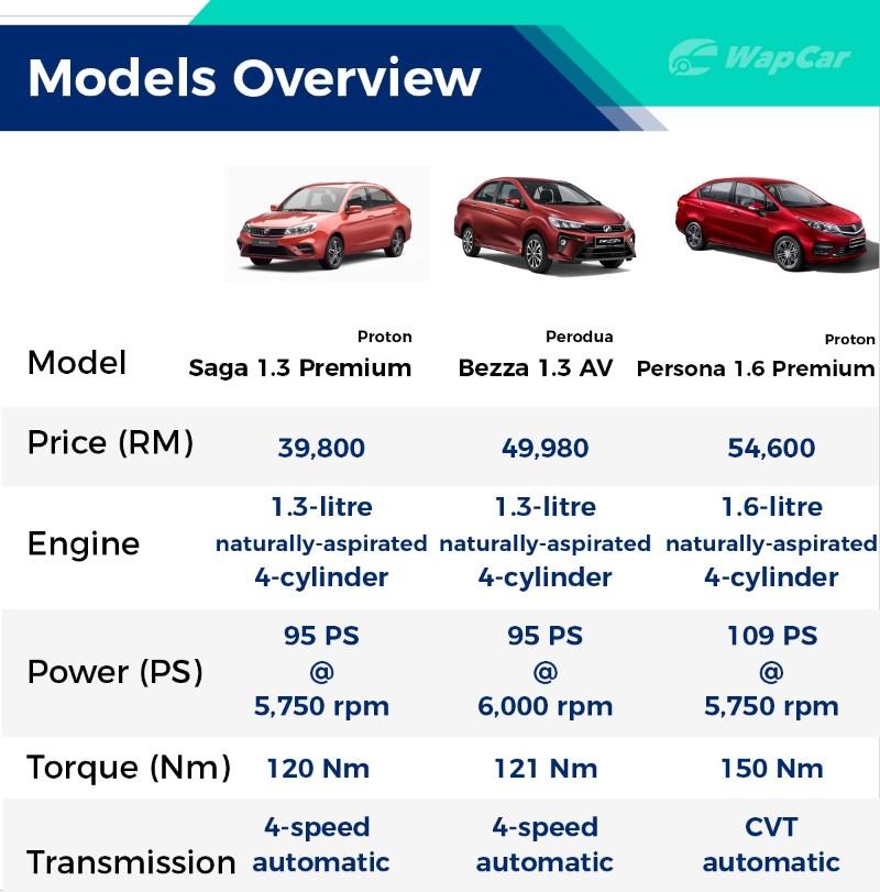 New 2020 Perodua Bezza vs 2019 Proton Persona – Is bigger always better? 02
